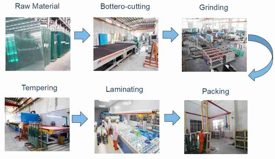 laminated glass process, laminated glass production, security laminated glass processing, safety lamianted glass prices.