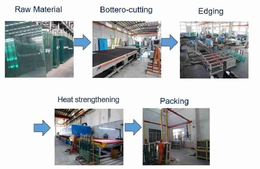 shenzhen Dragon Glass chaleur renforcé processus de verre