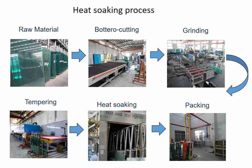 heat soaking process