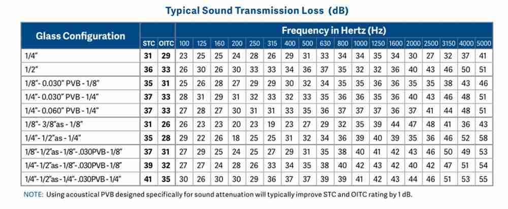 Kính nhiều lớp cho cửa sổ giảm âm thanh hiệu suất dữ liệu